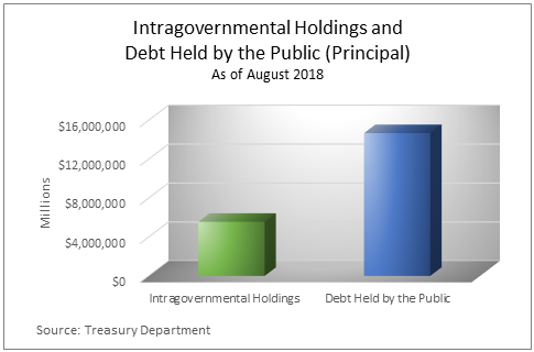Intergovernment Holdings