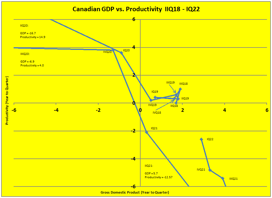 GDP (% Yearly Change) vs. Productivity (% Yearly Change)